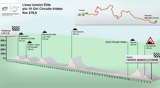 Circuito-mondiale-Firenze-2013