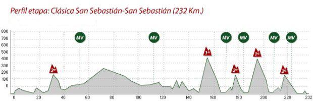 2013_clasica_san_sebastian_profile