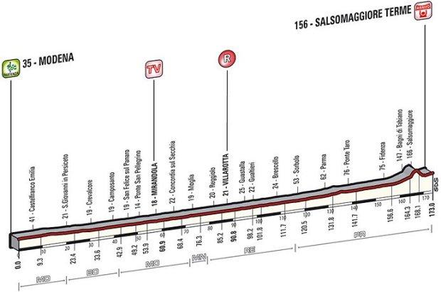 2014_giro_d_italia_stage10_profile