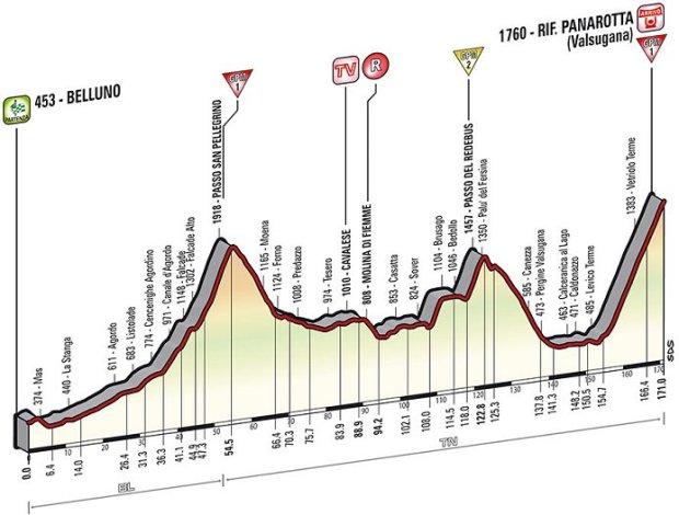 2014_giro_d_italia_stage18_profile