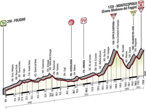 2014_giro_d_italia_stage8_profile