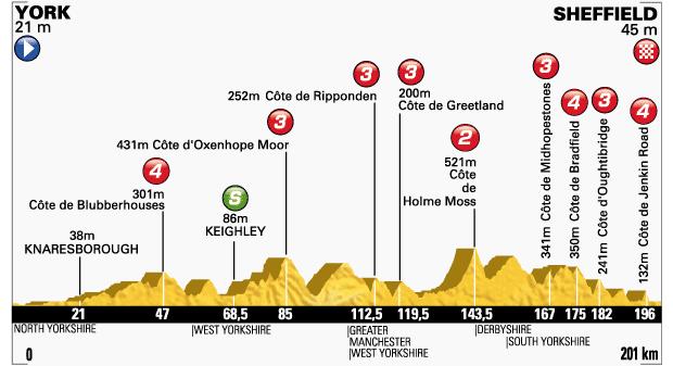 2014_tour_de_france_stage2_profile