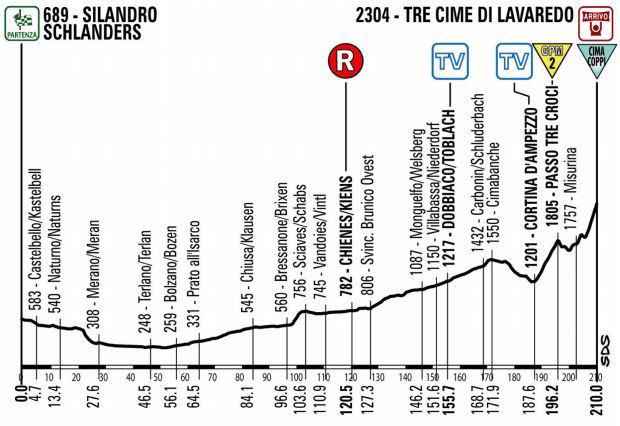 Giro_Stage20_NEW
