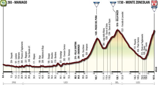 Giro_2014_T20