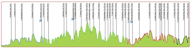 Amstel-Gold-Race-profile