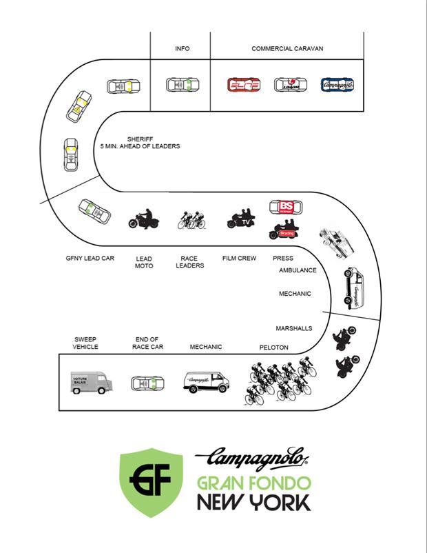 GFNY_Caravan_Diagram