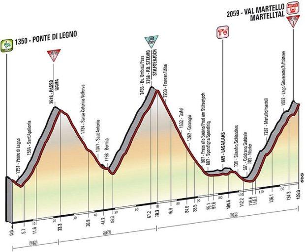2014_giro_d_italia_stage16_profile