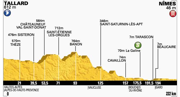 2014_tour_de_france_stage15_profile