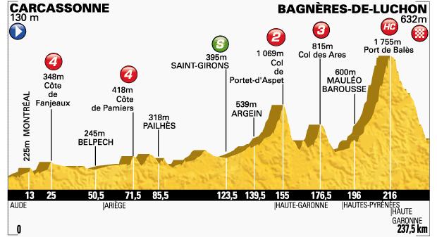 2014_tour_de_france_stage16_profile