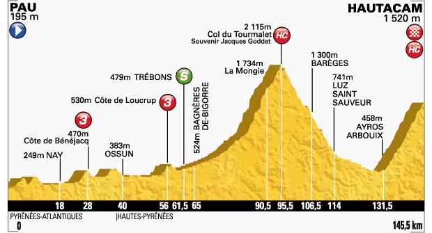 2014_tour_de_france_stage18_profile