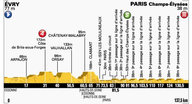 2014_tour_de_france_stage21_profile