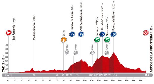 vuelta14-stage3profile