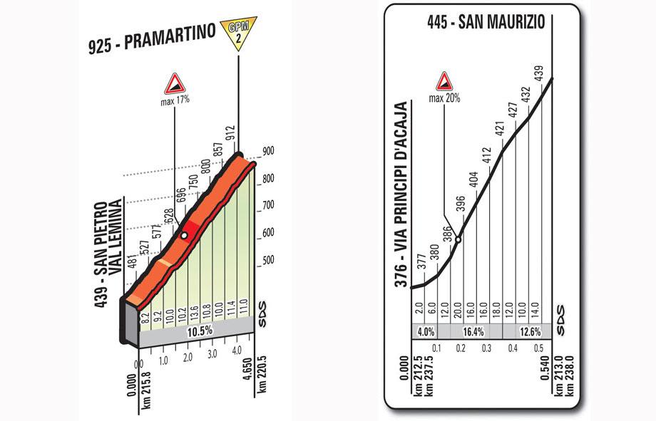 giro16st18-pramartino-sanmaurizio-profile