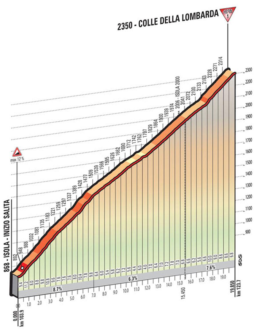 giro16st20-lombarda-profile-920